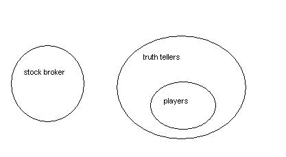 Venn diagrams aptitude upscfever the venn diagram shows that the statement is true for all cases although common sense can be used for this statement too ccuart Gallery