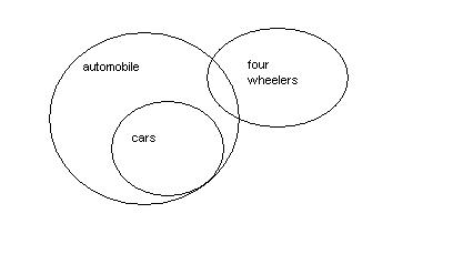 Venn diagrams aptitude upscfever the venn diagram shows that all cars are not four wheelers is also possible so the some cars are not four wheelers implies some cars are four wheelers and ccuart Gallery