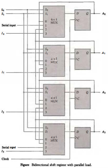 Computer Organization And Architecture Integrated Circuits Upsc Fever