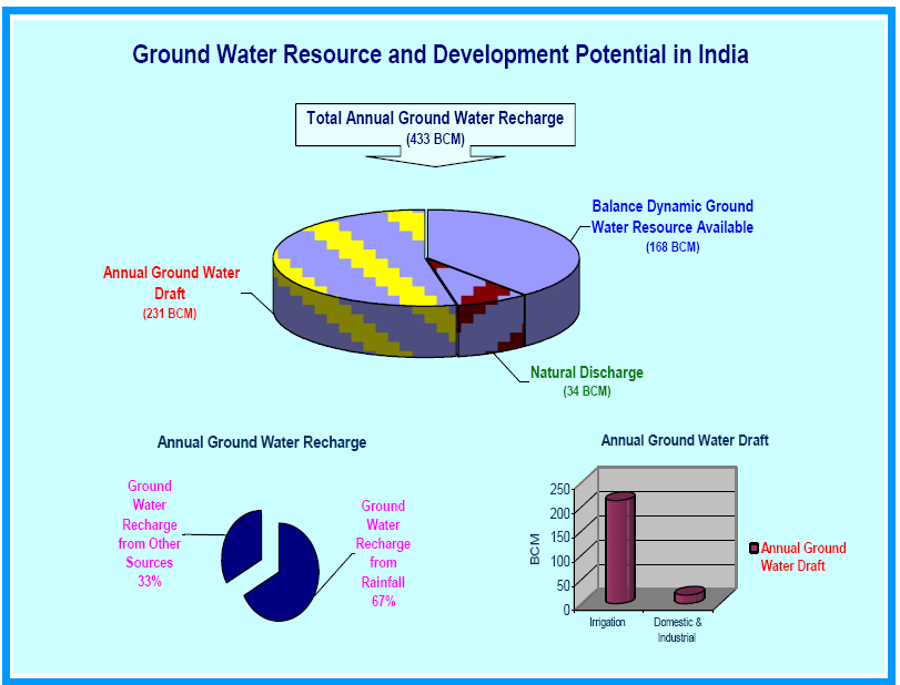 ground water resources of india